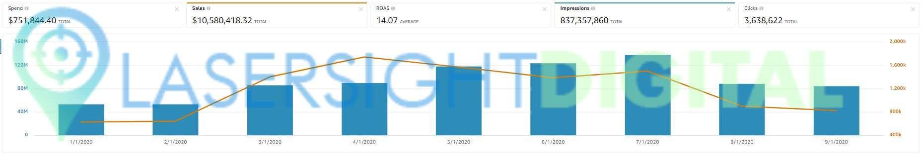 2020 - sales =$10.5m - spend=$751.8k - ROAS =14.07x