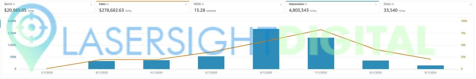 2020 - sales =$278.7k - spend=$20.9k - ROAS =13.28x