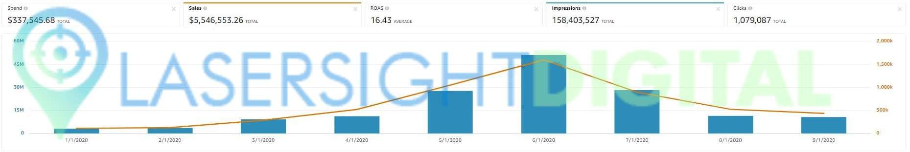 2020 - sales =$5.5m - spend=$337.5k - ROAS =16.43x