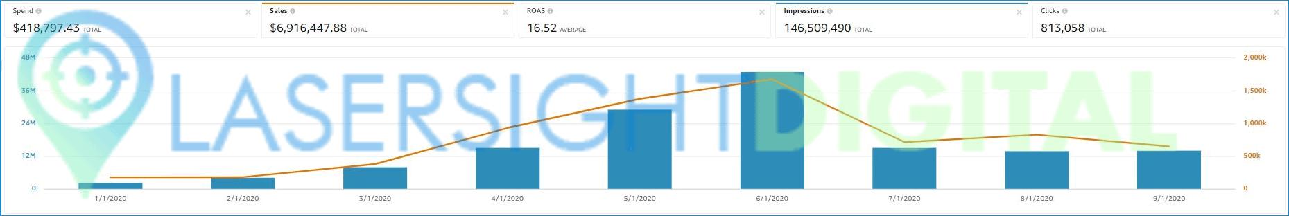 2020 - sales =$6.9m - spend=$418.8k - ROAS =16.52x
